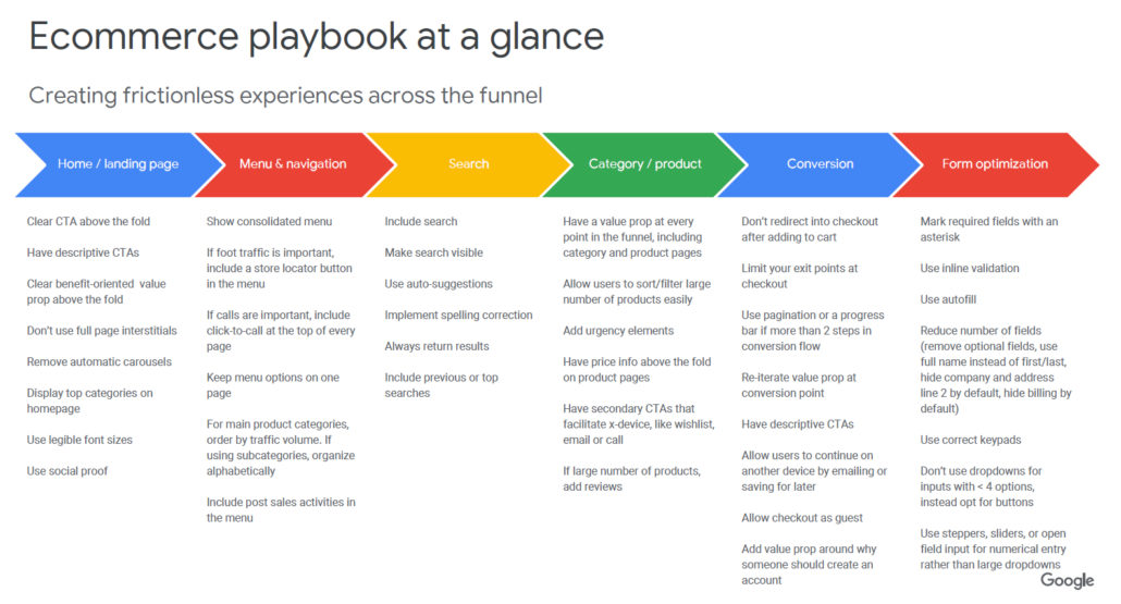 Google's eCommerce playbook for retail